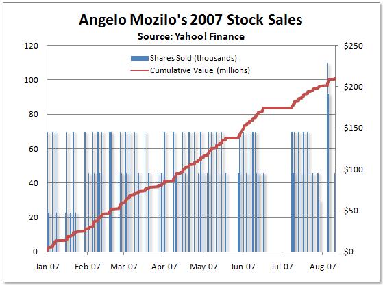Mozilo - Venda de «stock options»