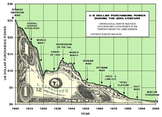 A decadência do poder de compra do dólar no século XX