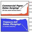 taxas de juro do papel comercial explodem, taxas das obrigações do tesouro implodem